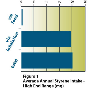 average annual styrene intake