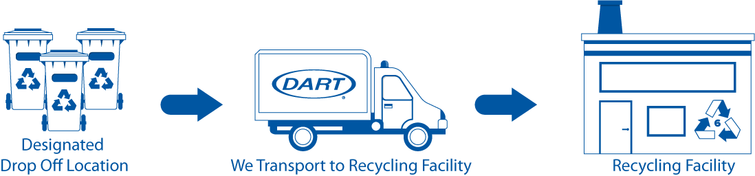 Take your foam to a designated drop off location, Dart will transport to Recycling Facility
